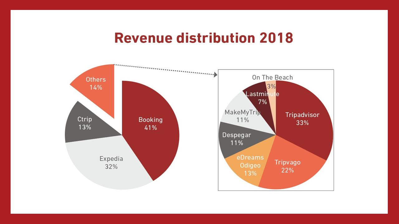 Distribuzione di fatturato delle OTA internazionali