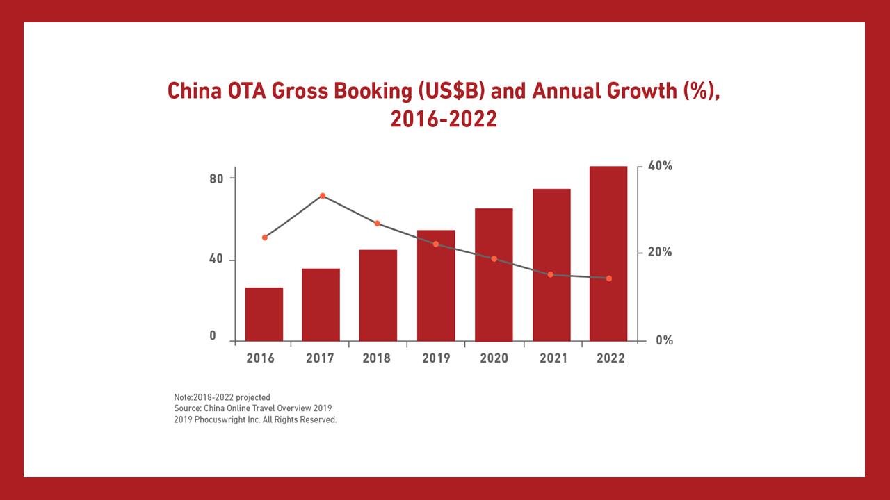 146 milioni di utenti su piattaforme OTA in Cina